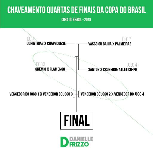 CONFRONTOS---COPA-DO-BRASIL-