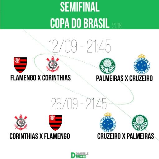 Sorteio na CBF define os Jogos das semifinais da Copa do Brasil2018